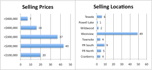 Selling-Location Charts