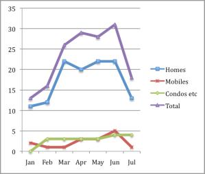 Sales Activity 2013