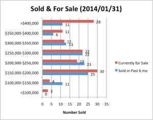 Sold-For Sale Jan 2014 color