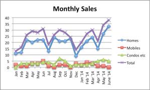 JUNE 2014 Sales