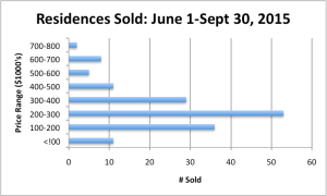Price Range Graph