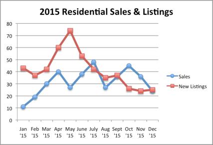 Sales-Listing 2015