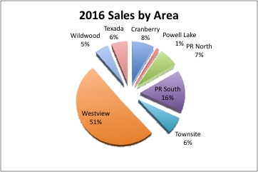 sales-by-area